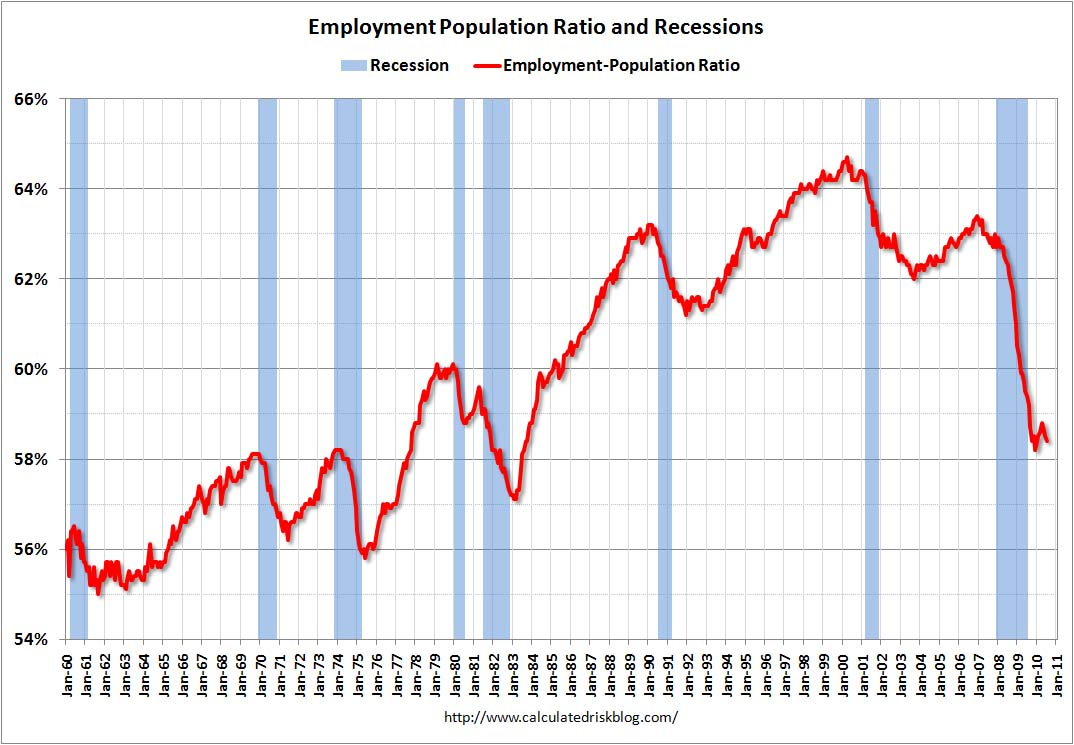 Employment Population Ratio July 2010