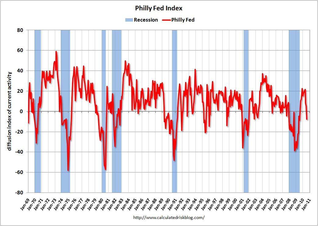 Philly Fed Index August 2010