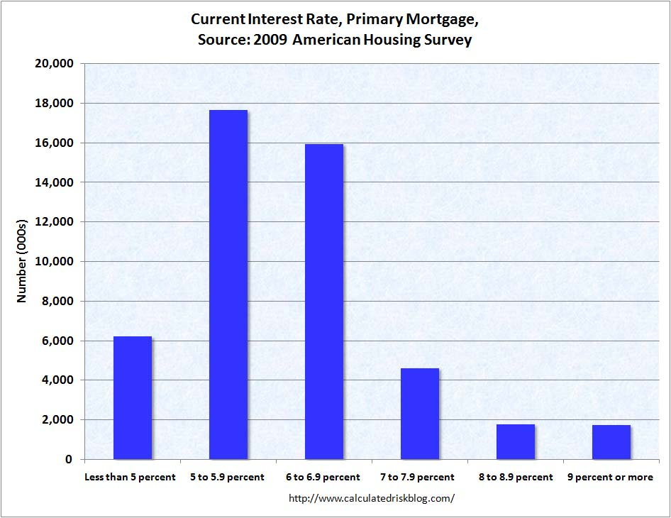 Primary Mortgage Rates 2009
