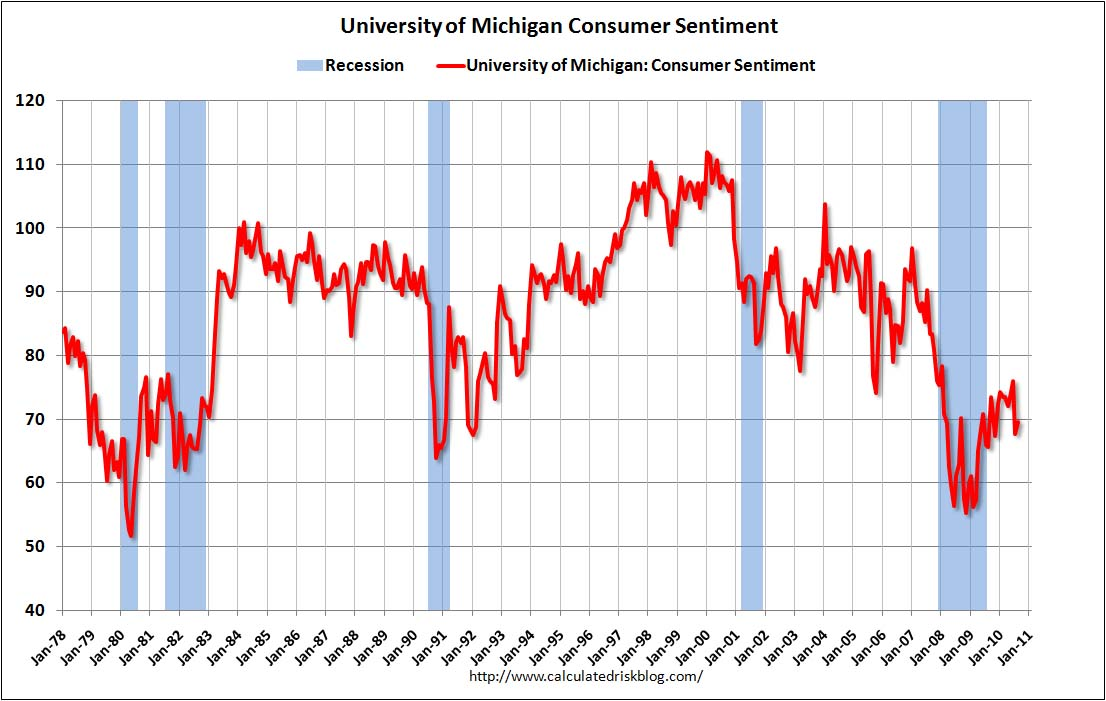 Consumer Sentiment Aug 2010