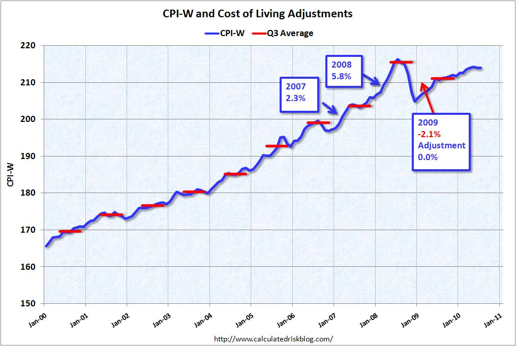 CPI-W and COLA Adjustment July 2010