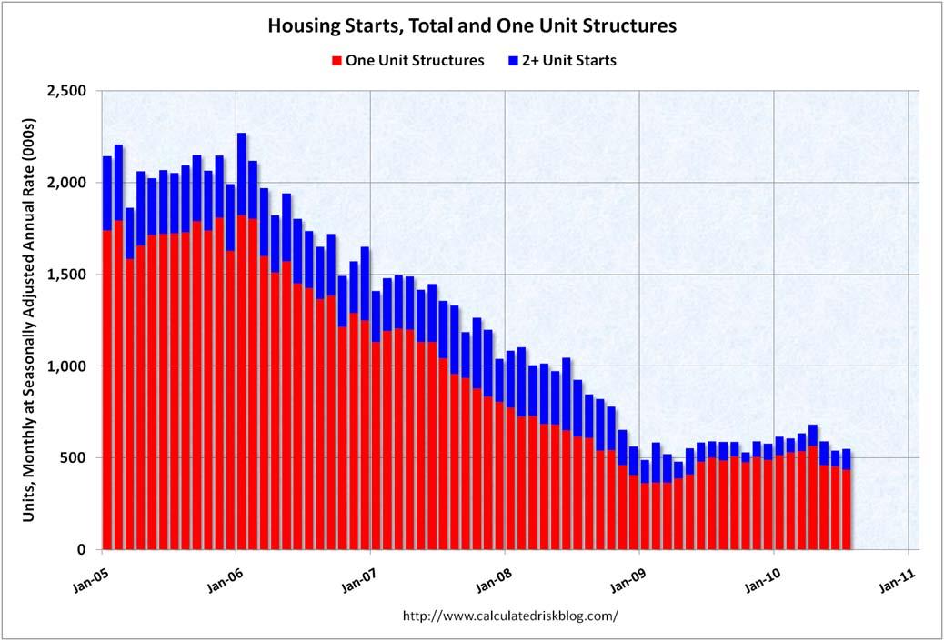Housing Starts July 2010