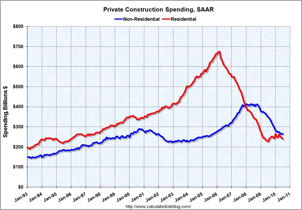 Construction Spending July 2010