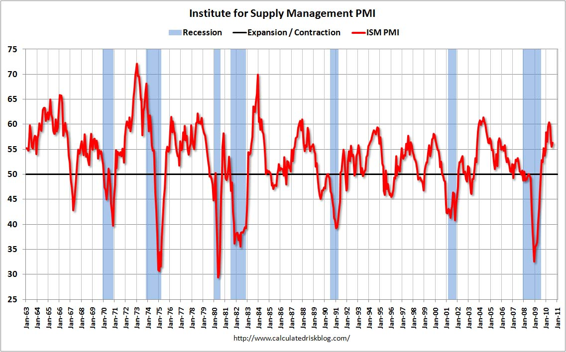 ISM PMI August 2010