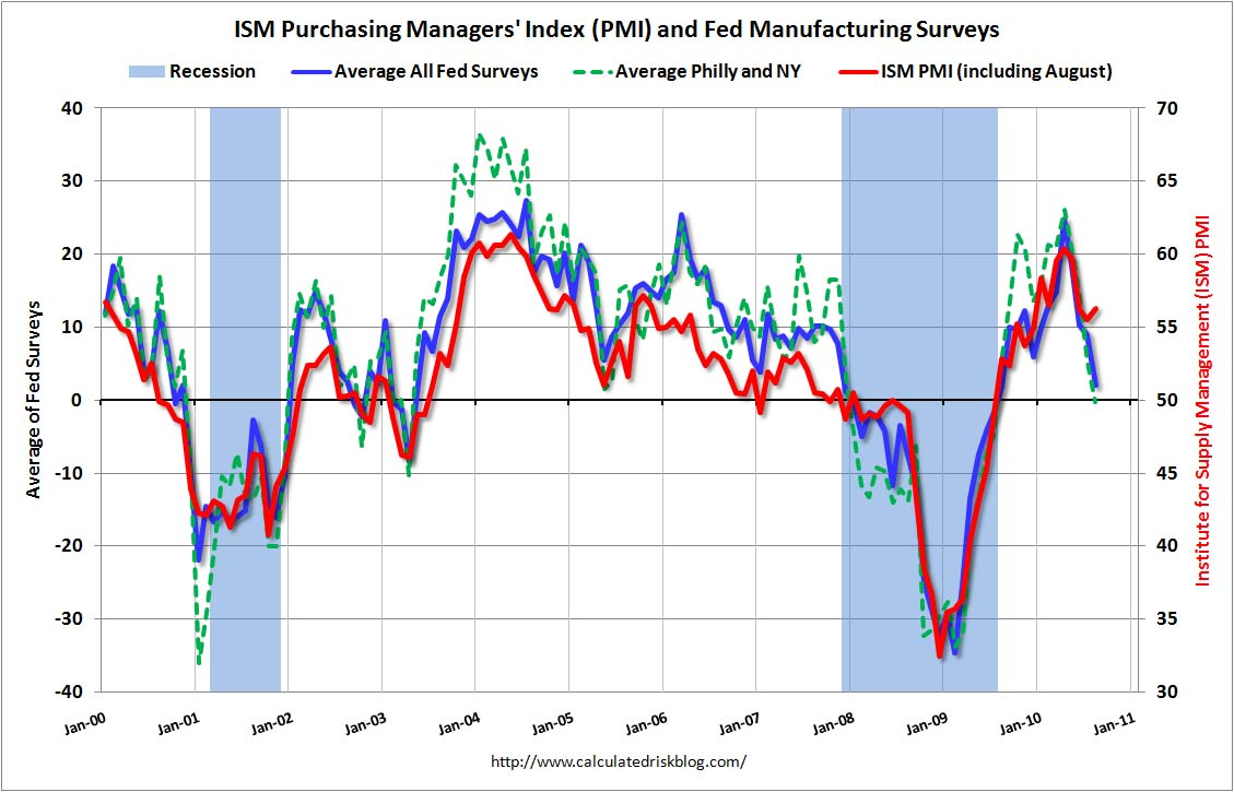 ISM PMI and Fed Manufacturing Surveys Aug 2010
