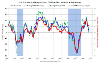 ISM PMI and Fed Manufacturing Surveys