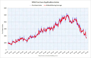 MBA: Mortgage refinance activity increases, Purchase activity flat