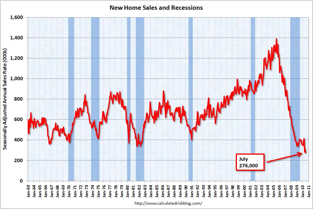 New Home Sales July 2010