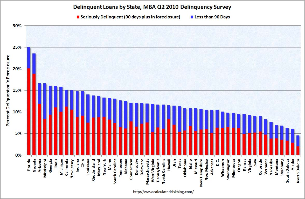 MBA State Mortgage Delinquency Q2 2010