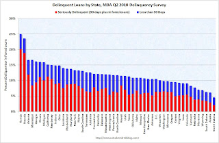 MBA Delinquency rate by State