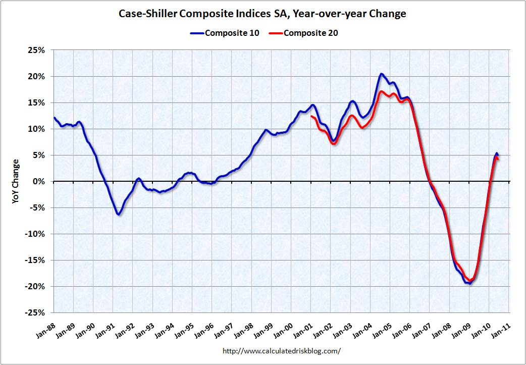 Case Shiller Home Prices YOY June 2010