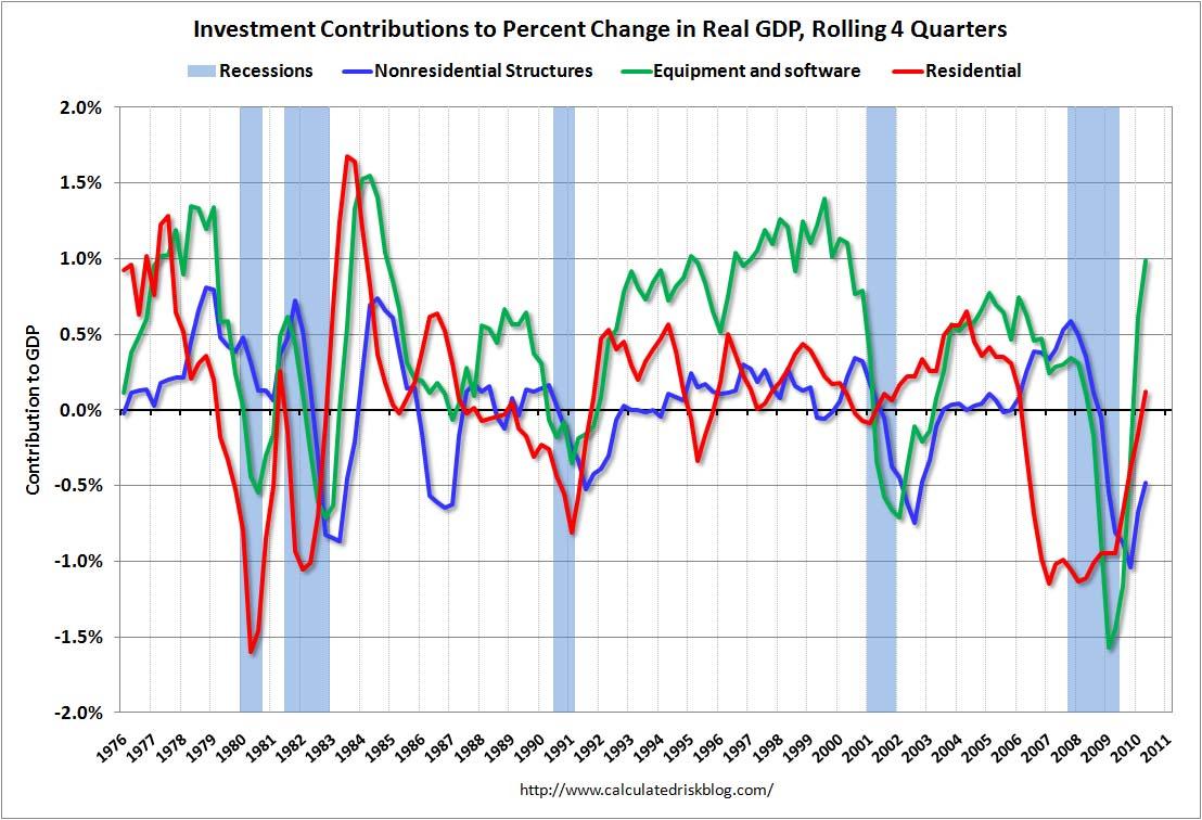 Investment Contributions Q2 2010