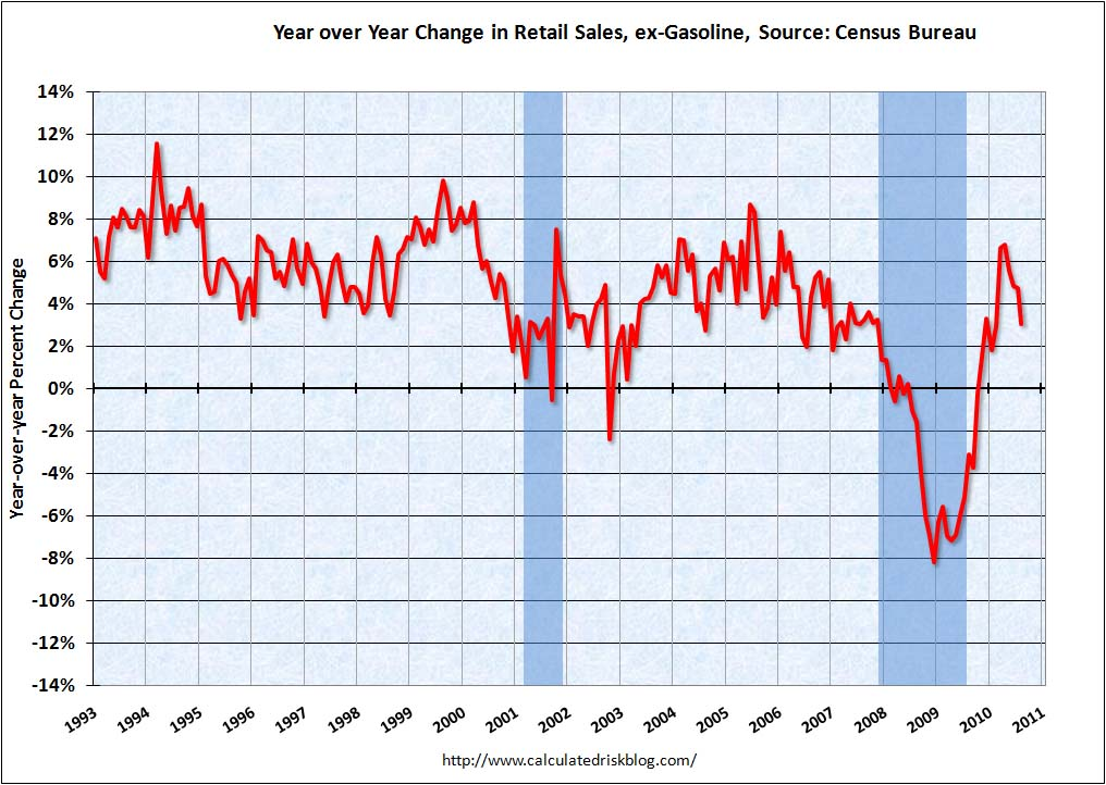 Retail Sales August YoY