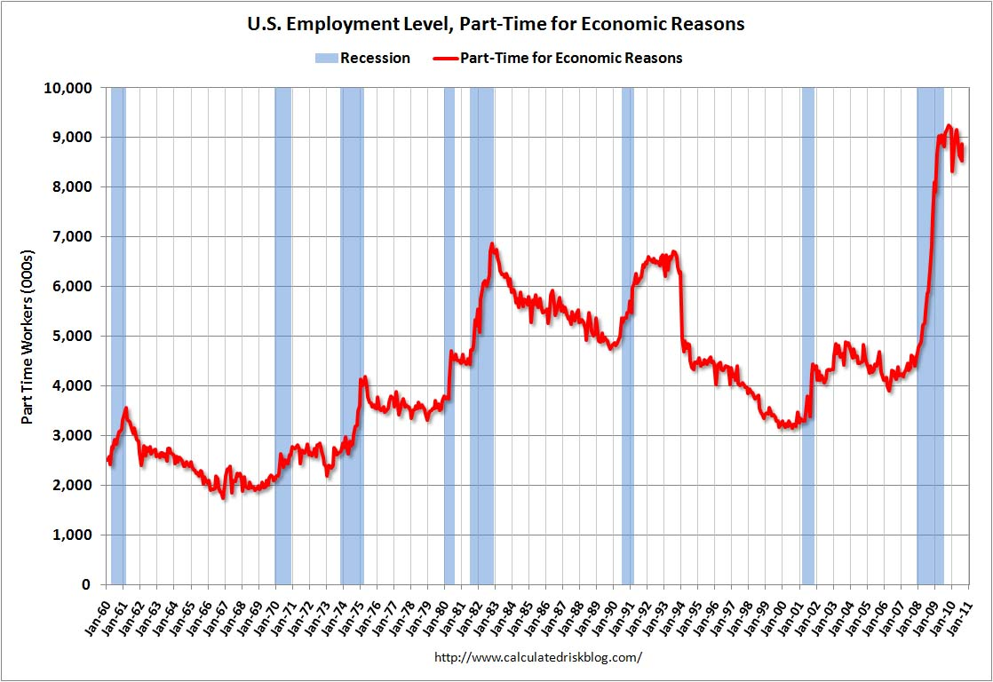 Part Time for Economic Reasons August 2010
