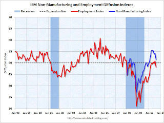 ISM Non-Manufacturing Index