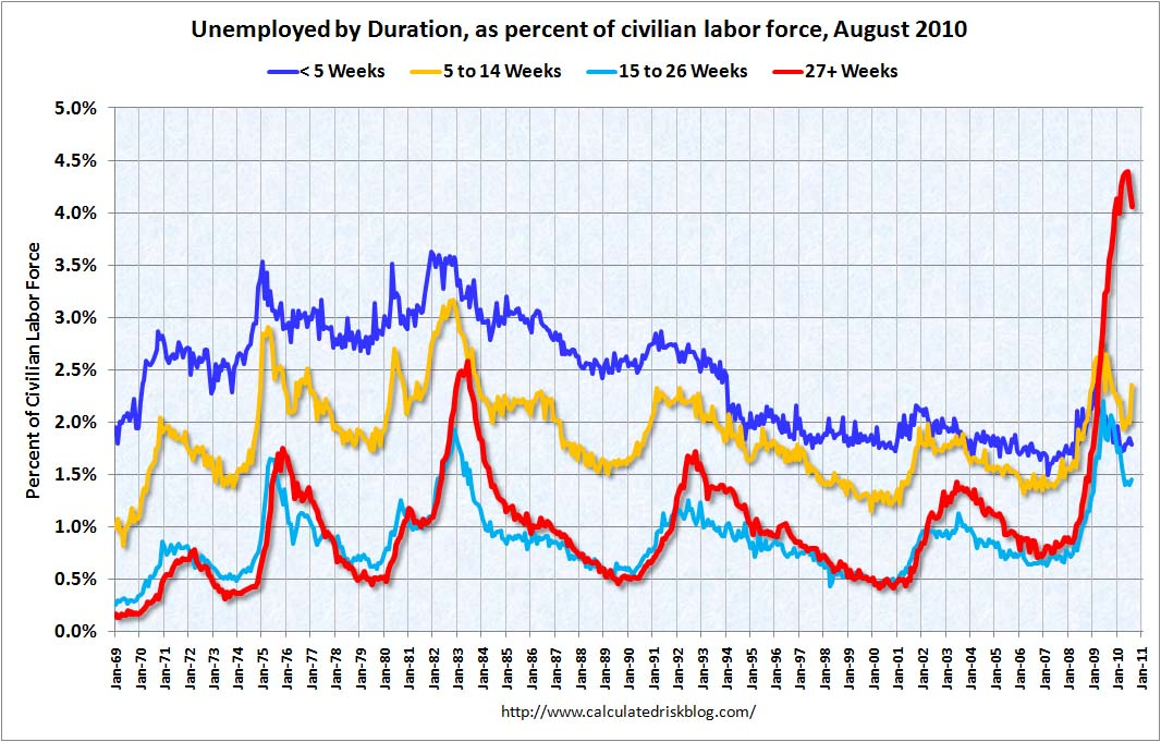 Duration of Unemployment August 2010