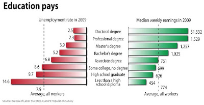 BLS: Education Pays