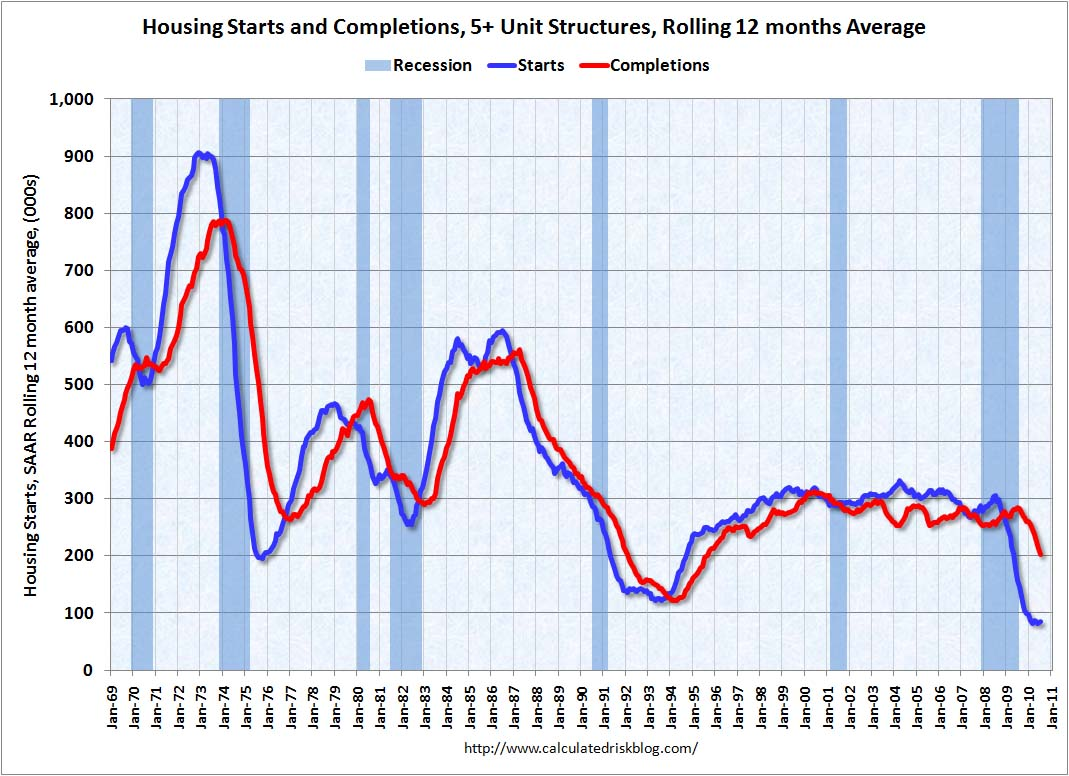 Multifamily Housing Starts and Completions July 2010