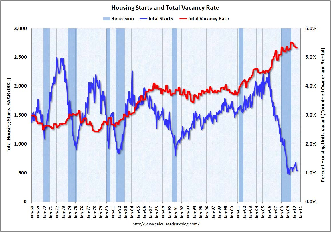 Housing Starts and Total Vacancy Rate