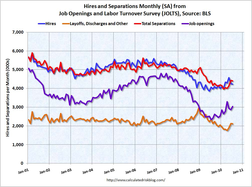 Job Openings and Labor Turnover Survey July 2010