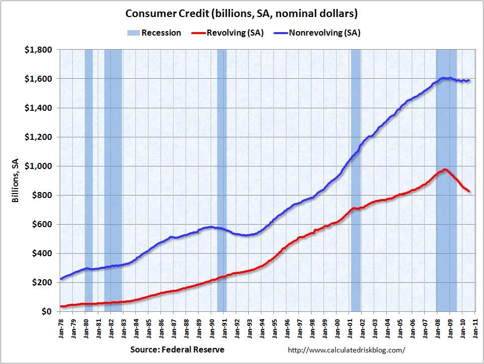 Consumer Credit July 2010
