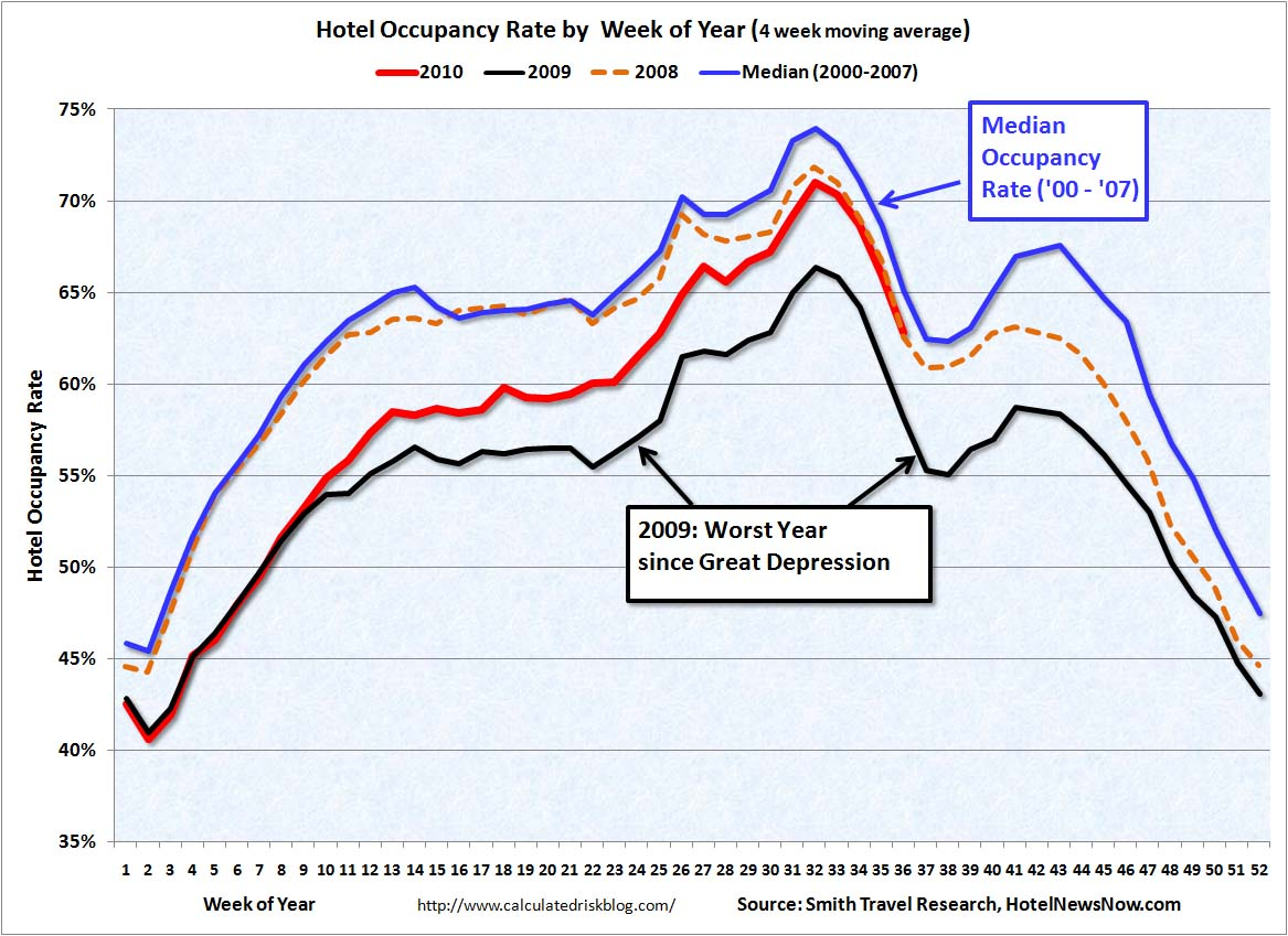 Hotel Occupancy Rate Sept 4, 2010