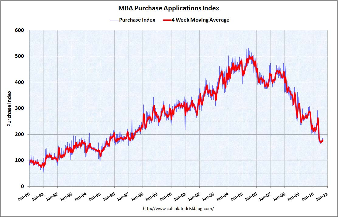 MBA Purchase Index Sept 15, 2010