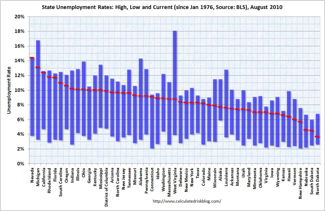 State Unemployment Rates August 2010