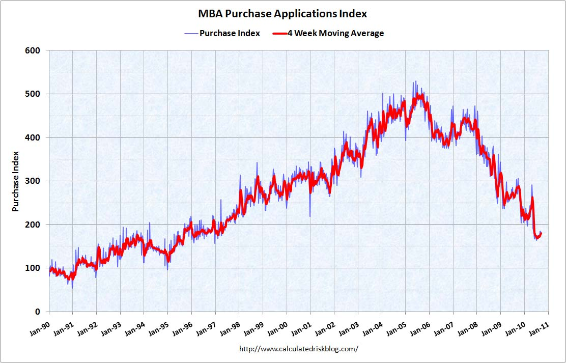 MBA Purchase Index Sept 22, 2010
