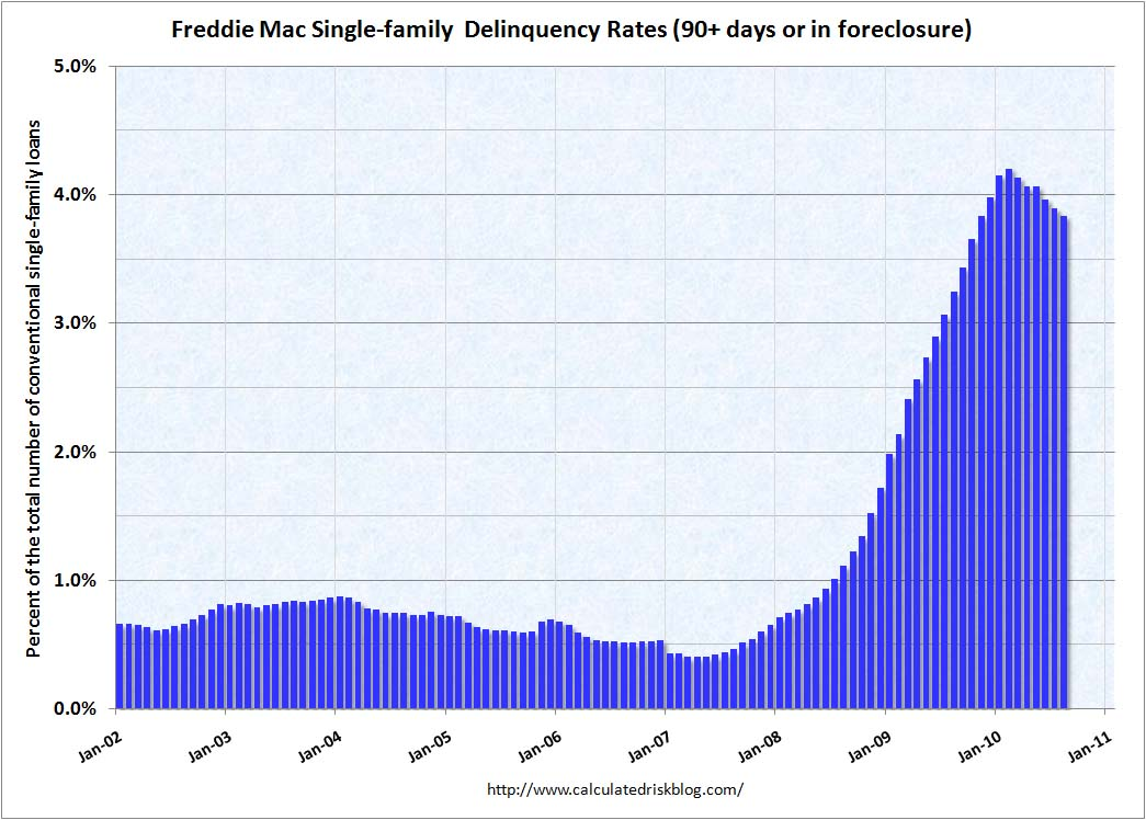 Freddie Mac Delinquency Rate August 2010