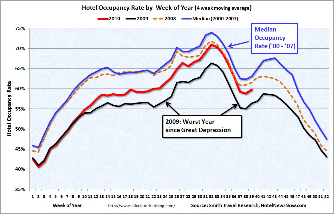 Hotel Occupancy Rate Sept 30, 2010