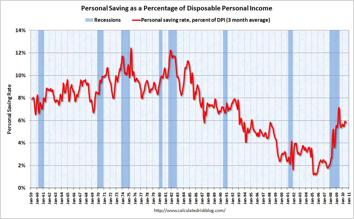 Personal Saving Rate August 2010