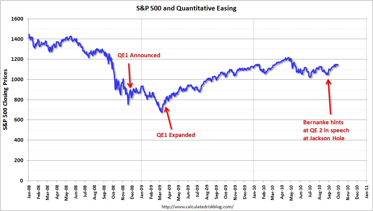 S&P 500 and Quantitative Easing