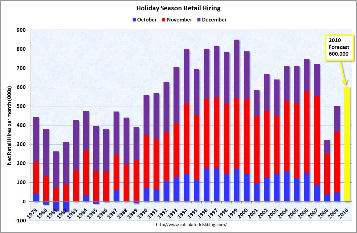Seasonal Retail Hiring Forecast 2010