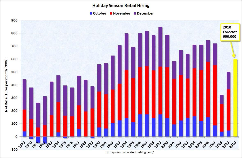 Seasonal Retail Hiring Forecast 2010