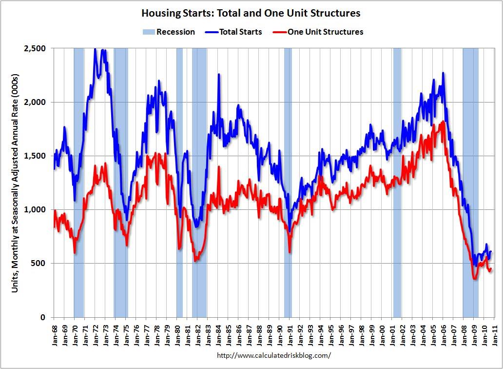 Housing Starts Sept 2010