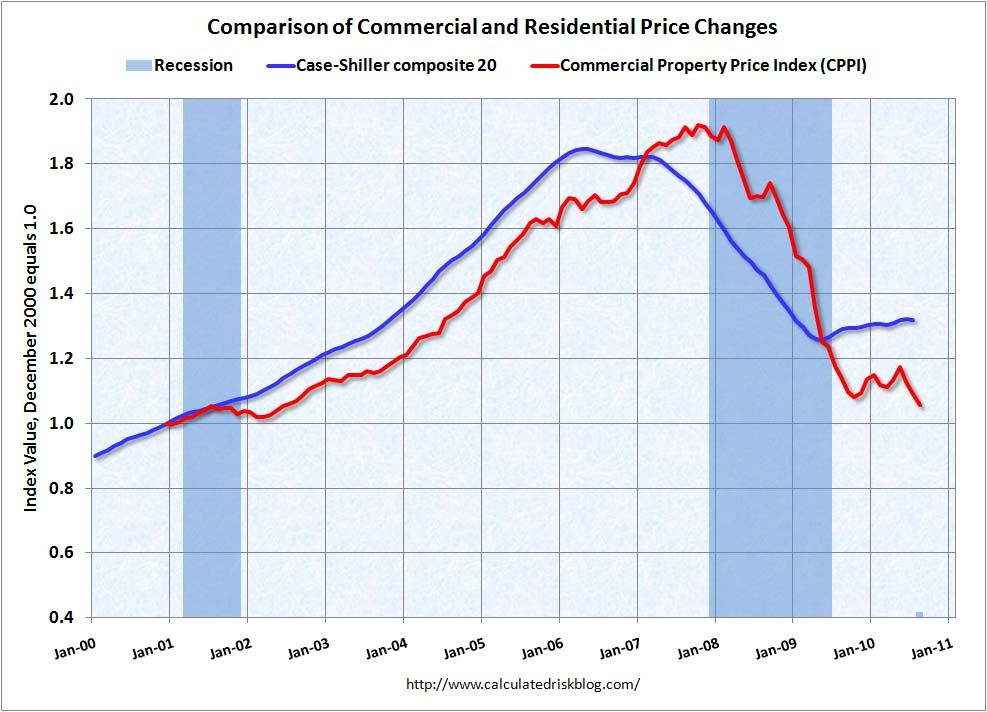 Moody's Commercial Real Estate Prices August 2010