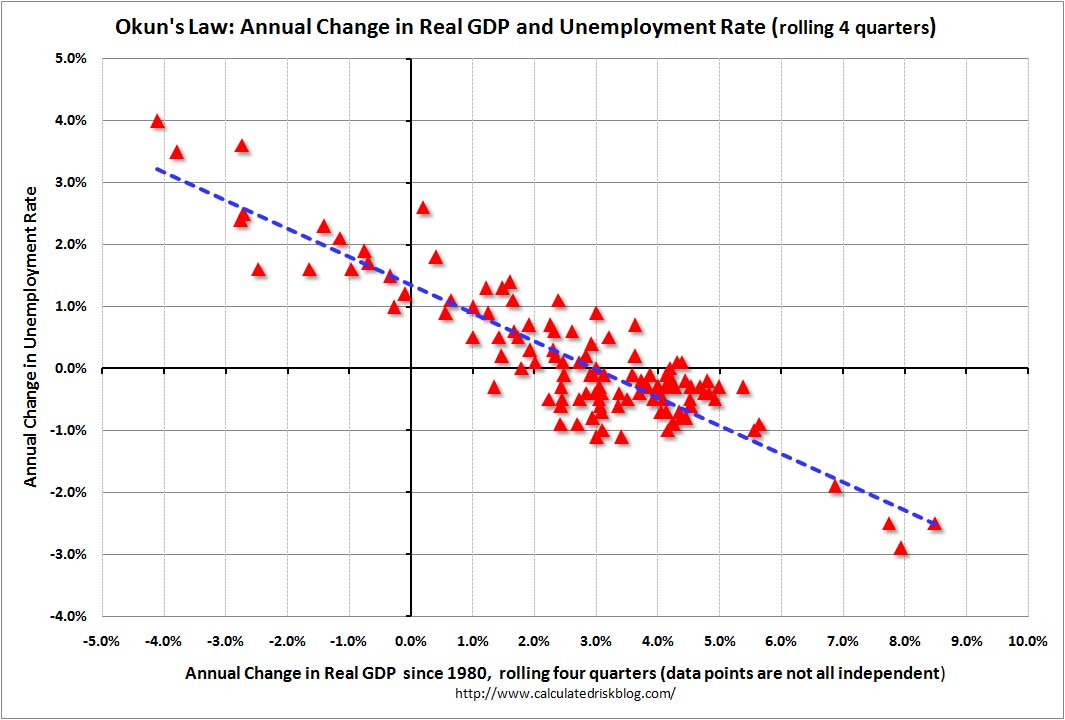 Real GDP Growth and the Unemployment Rate