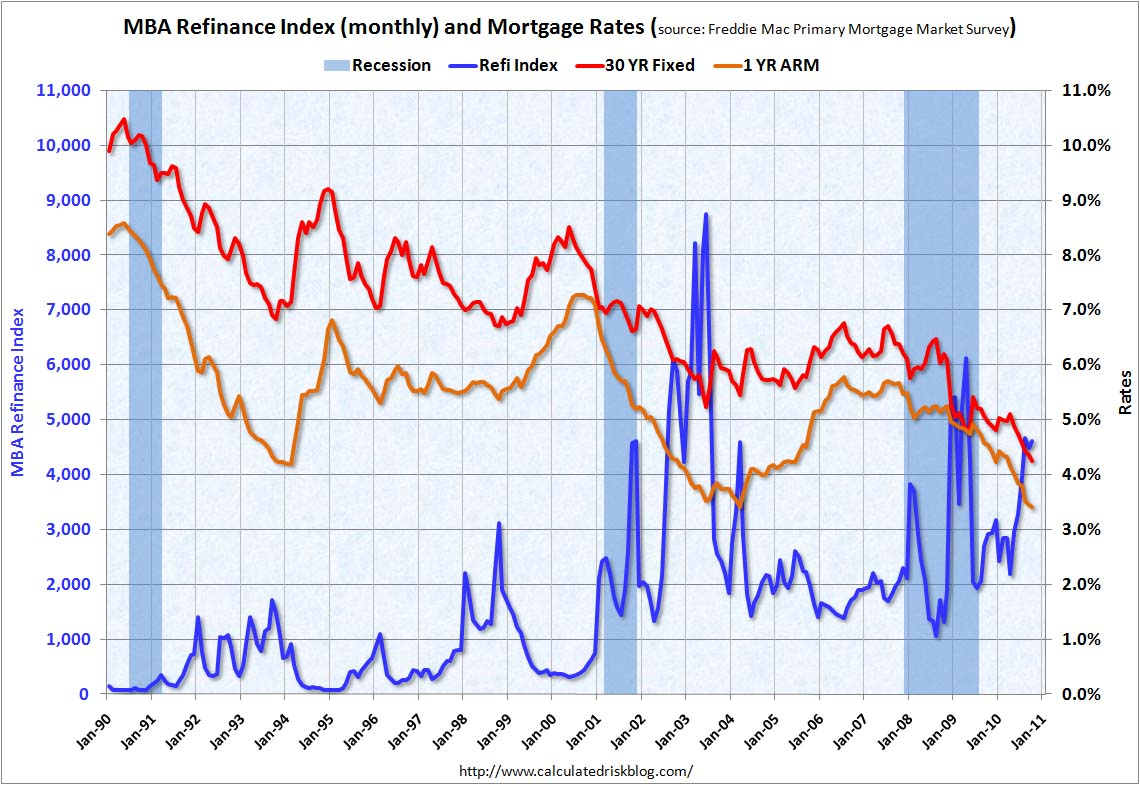 Refinance Activity and Mortgage Rates Oct 2010
