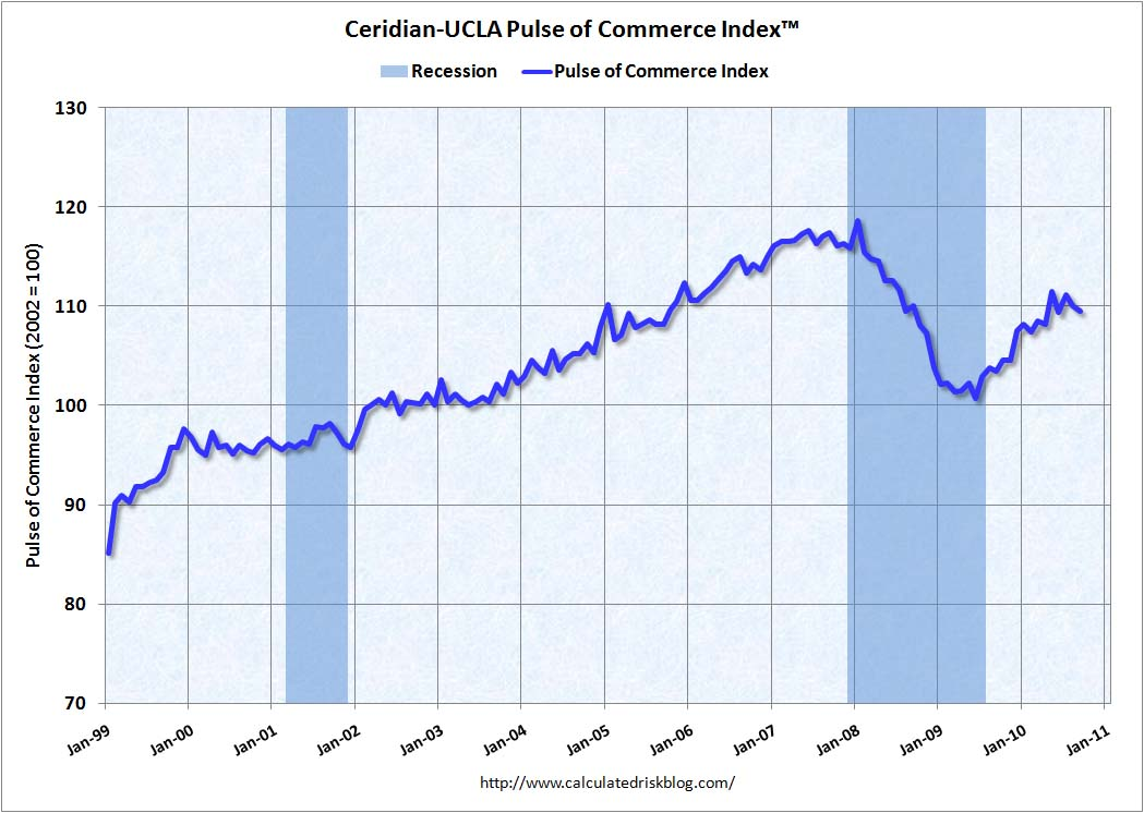 Ceridian-UCLA: Diesel Fuel index Sept 2010