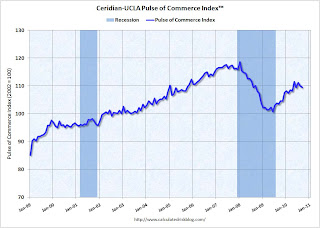 Pulse of Commerce Index