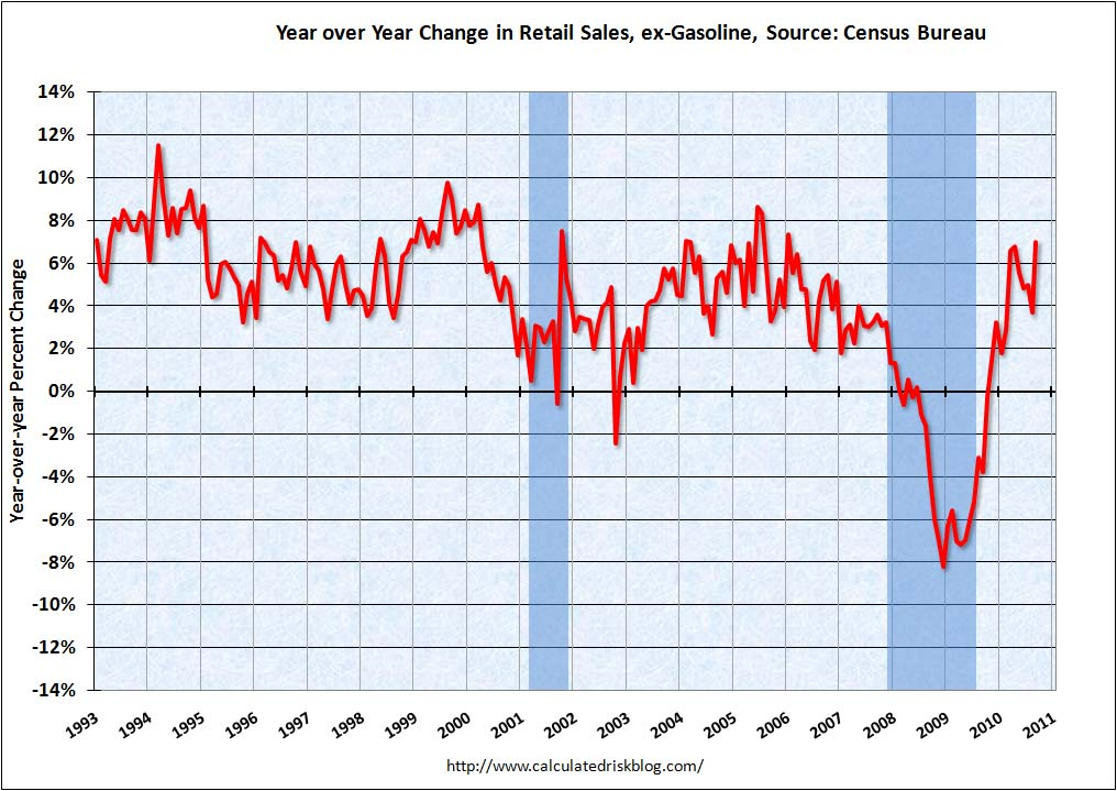 Retail Sales YoY Sept 2010