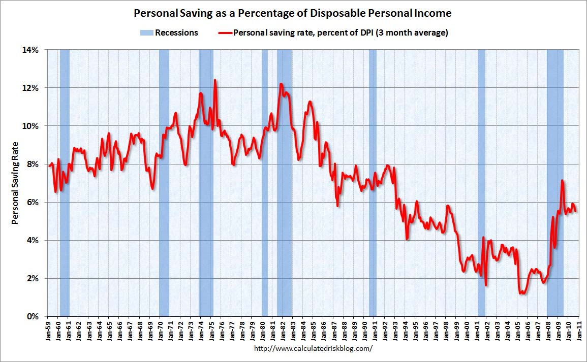 Personal Saving Rate Sept 2010
