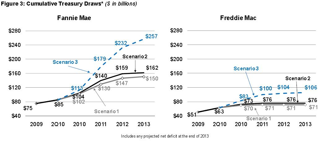 FHFA Credit Draw Projections for Fannie and Freddie