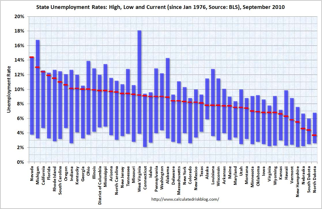 State Unemployment Rates September 2010