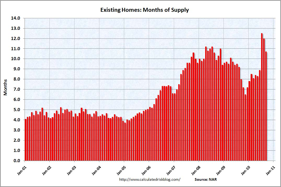 Existing Home Months of Supply Sept 2010
