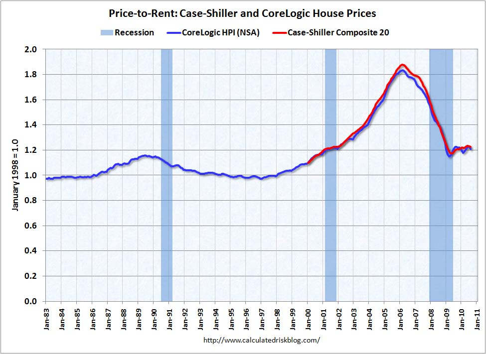 House Prices Price-to-Rent Ratio August 2010