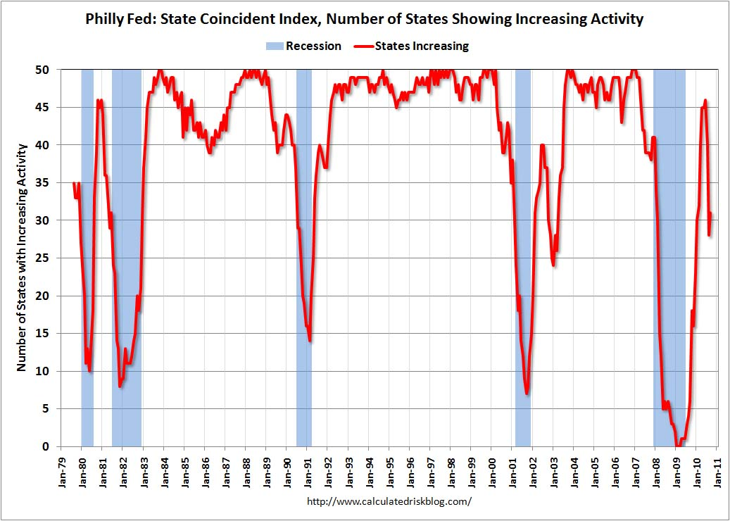 Philly Fed State Coincident Index Sept 2010