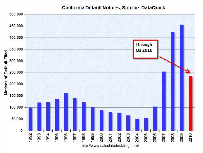 DataQuick Calfiornia Notice of Default Filings Q3 2010