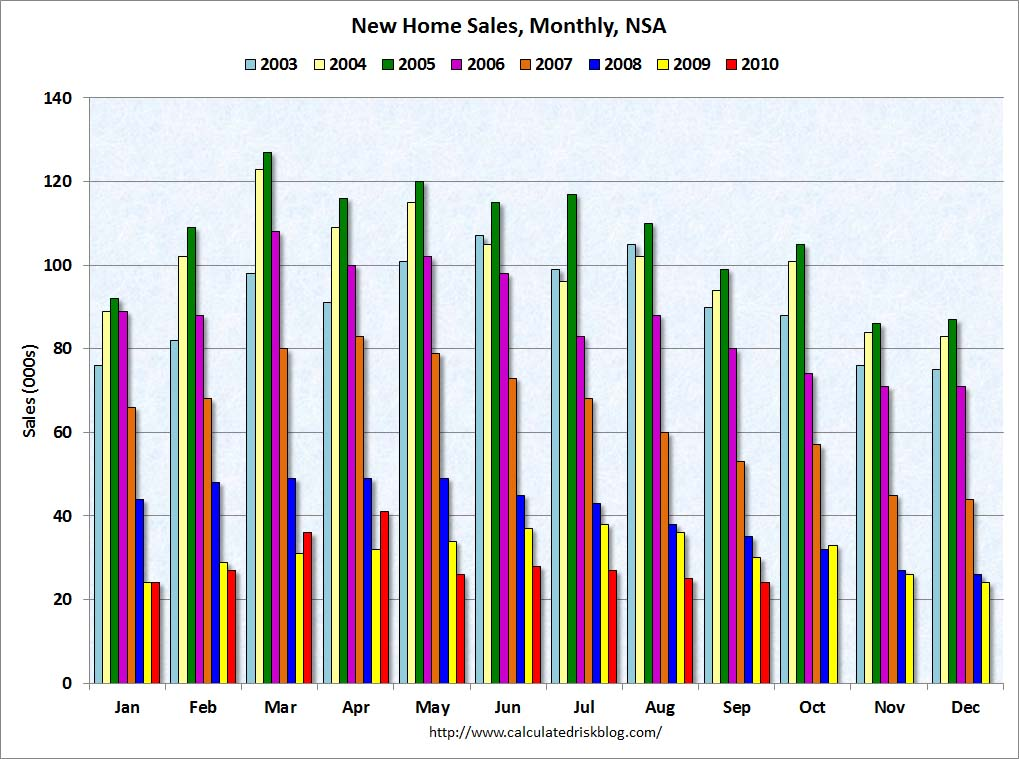 New Home Sales NSA September 2010